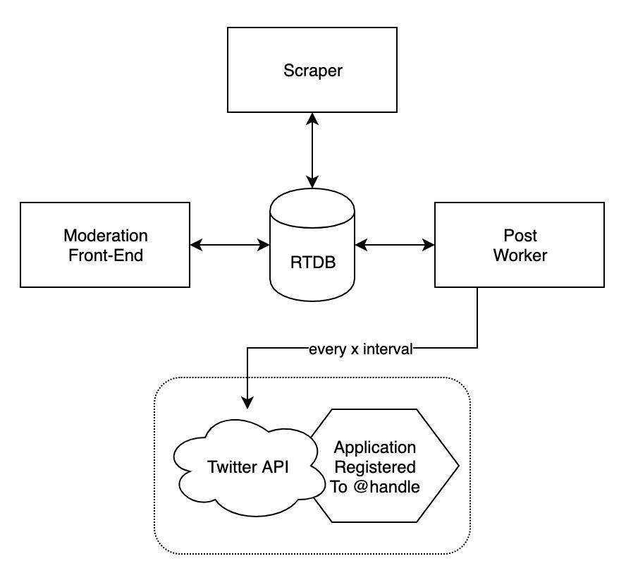 Architectural diagram for fan reviews panel