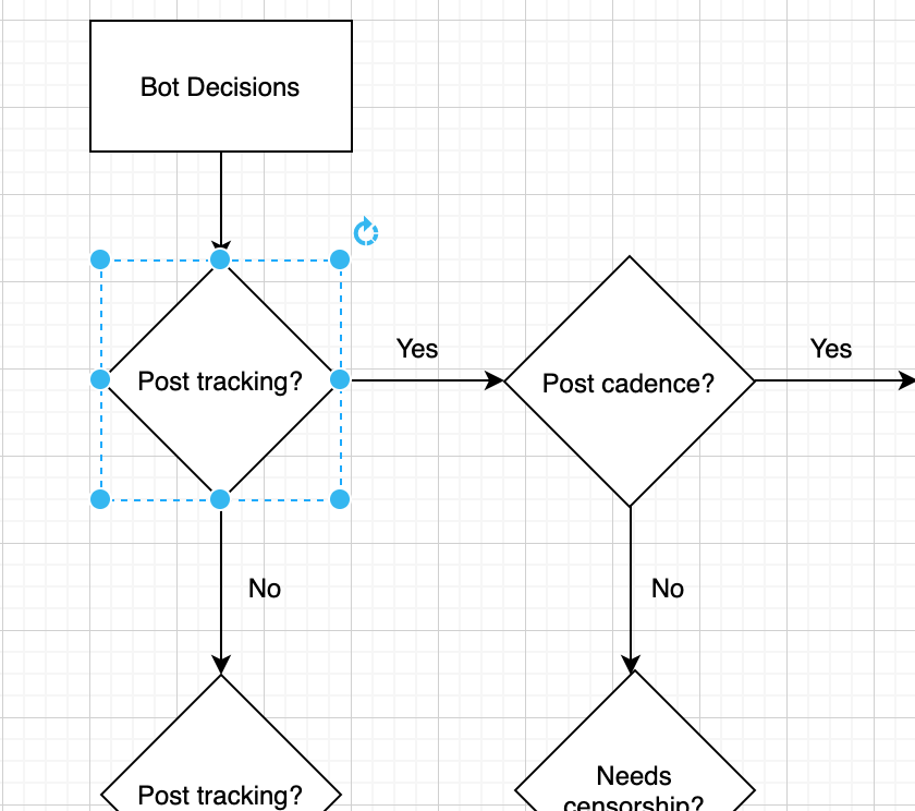 Flowchart of decisions to make when running a bot