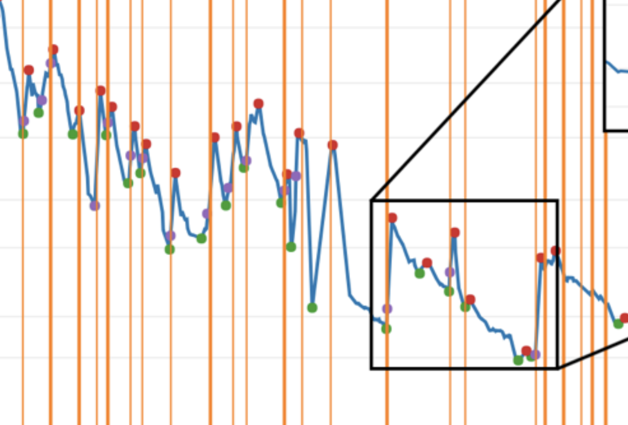 Changepoint detection on a graph