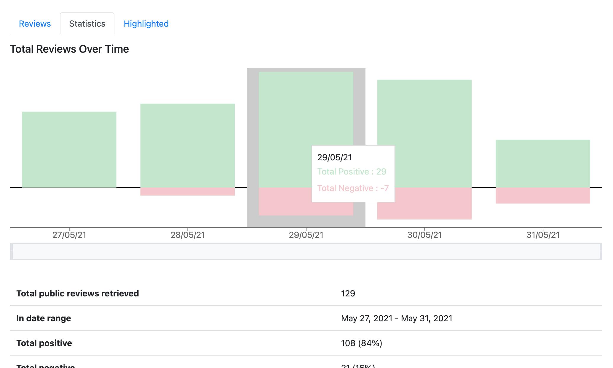 A screenshot of the Steam review explorer's statistics view